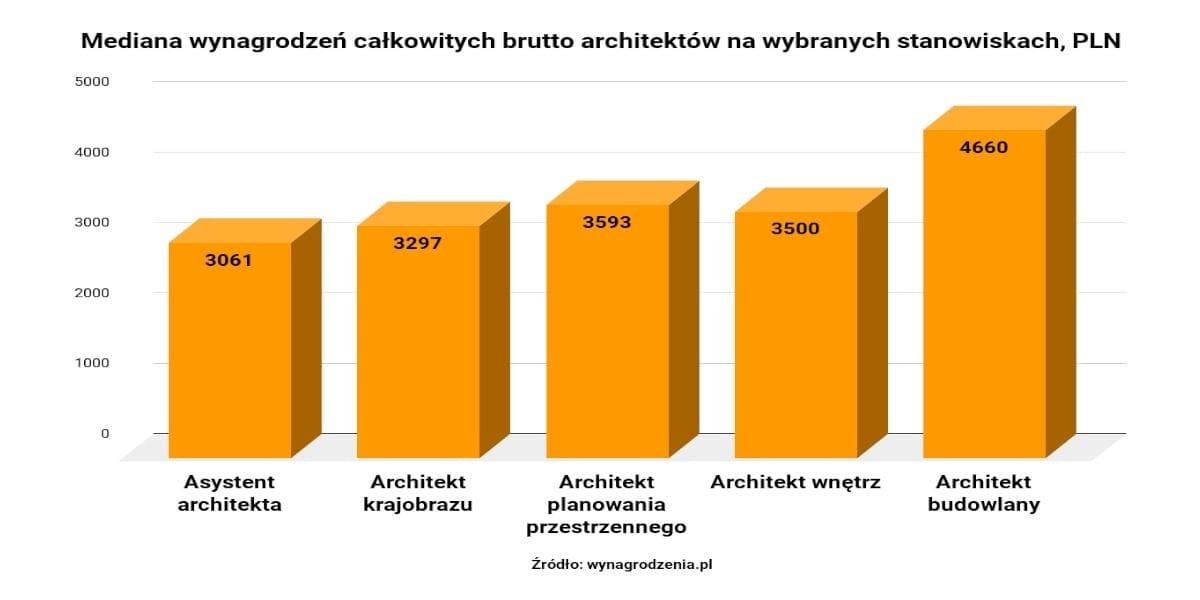 Ile zarabia architekt?